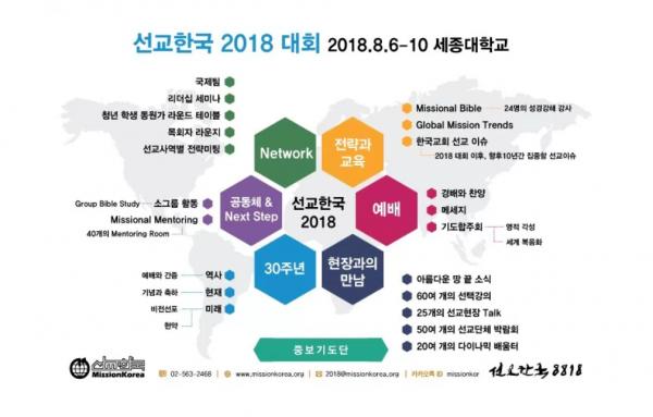 선교한국 2018 대회 소개
