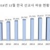2018년 한국 선교사 파송 현황